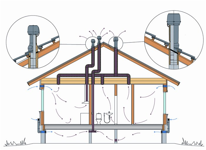 Пример разводки вентиляции в деревянном доме