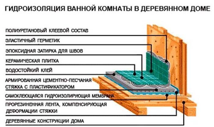 Для качественного ремонта ванной в загородном доме гидроизоляция является важным аспектом