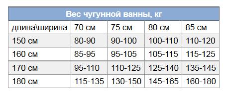 Вес ванны зависит от ее размеров