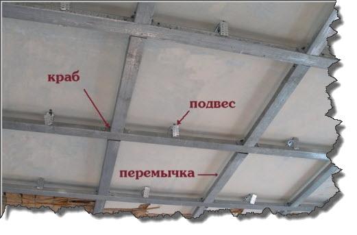 Пример как правильно установить конструкцию для гипсокартона