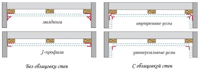 Пример как нужно подготовить потолок к облицовке