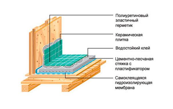 Пример гидроизоляции помещения с повышенной влажностью