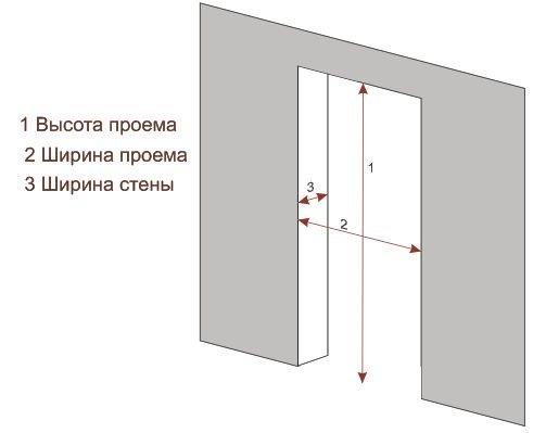 Необходимые показатели при монтаже двери