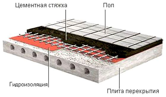 Гидроизоляция поможет сохранить качество отделочных материалов и ремонт будет радовать своих хозяев дольше