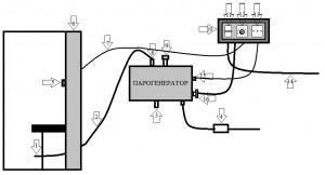Можно ли установить парогенератор самостоятельно