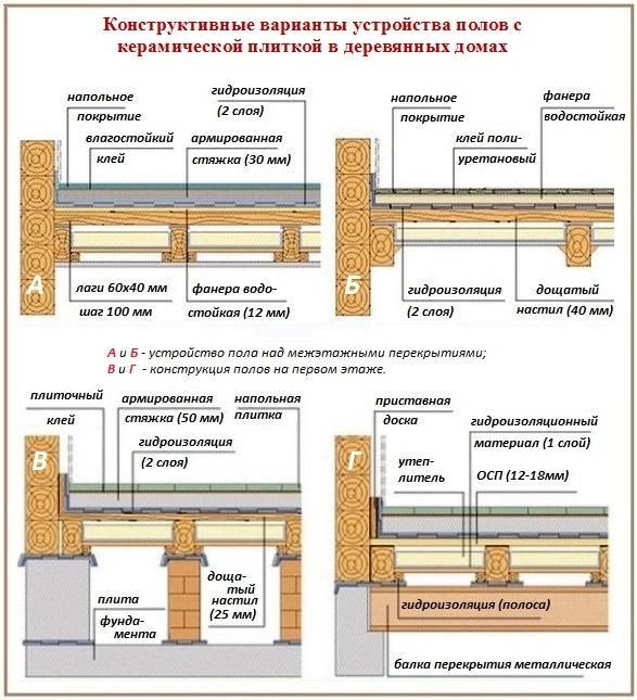 Особенности процесса укладки кафеля