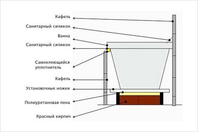 При установке ванны важно соблюдать все этапы