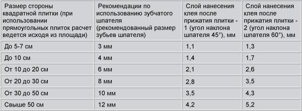 Для удобства расчета таблица в которой указана толщина слоя для всех размеров плитки