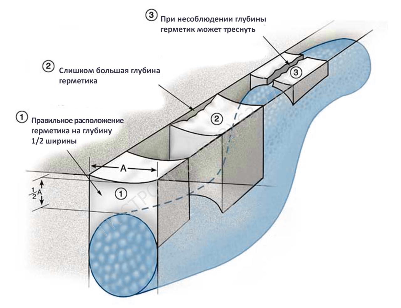 Герметик используется для защиты швов от проникновения воды и агрессивных сред