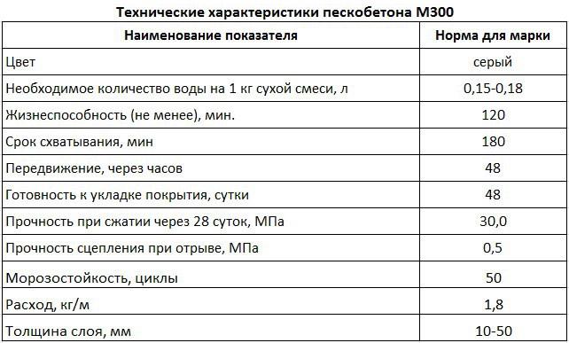 Пескобетон М300 отличается гарантированными производителями характеристиками
