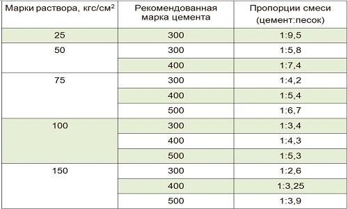 Пример пропорции для приготовления раствора
