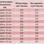 Пропорции компонентов для приготовления разных марок бетона