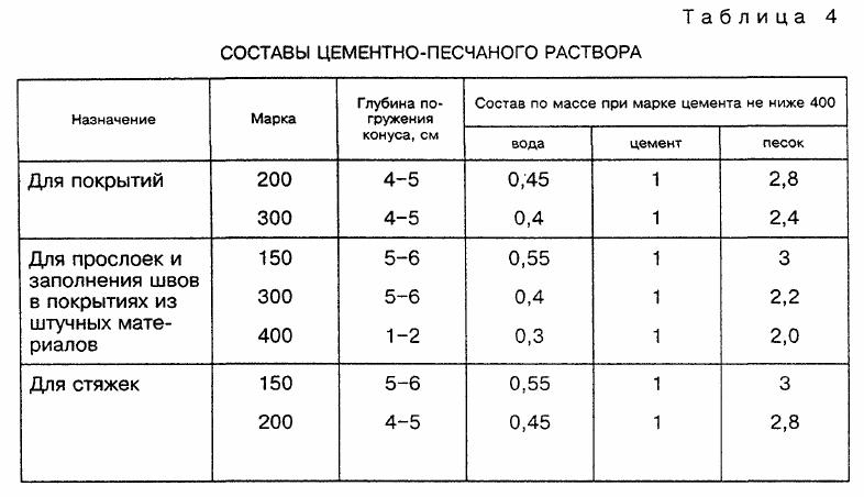 Пример пропорции раствора для стяжки