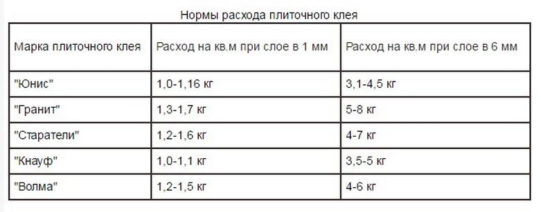 Расчет плиточного клея зависит от марки клея