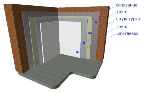 Стартовая шпаклевка чаще всего базируется на таком материале как гипс