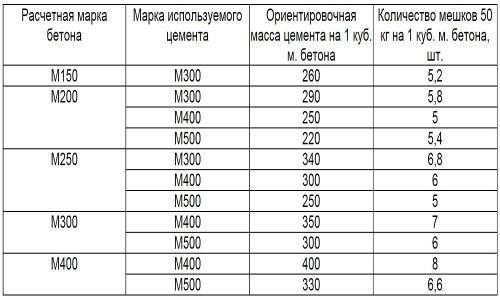 Таблица определения количества цемента в кубометре раствора