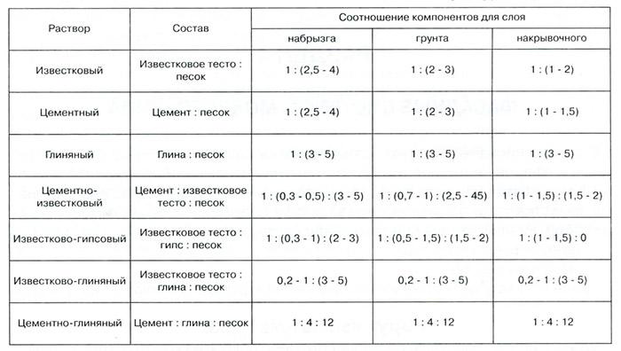 Пример соотношения компонентов для приготовления раствора